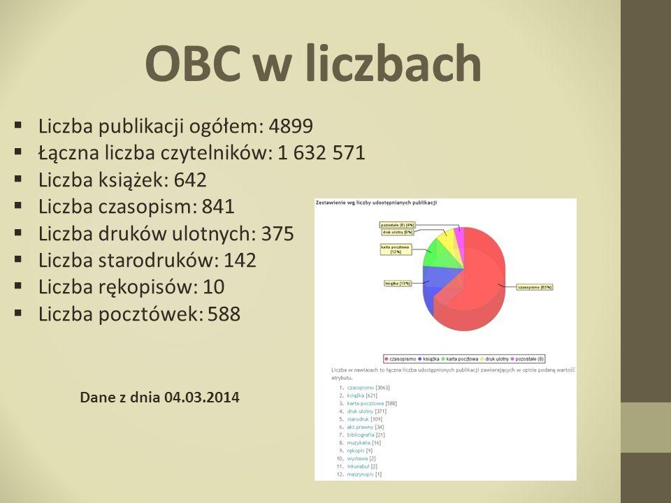 OBC w liczbach Liczba publikacji ogółem: 4899
