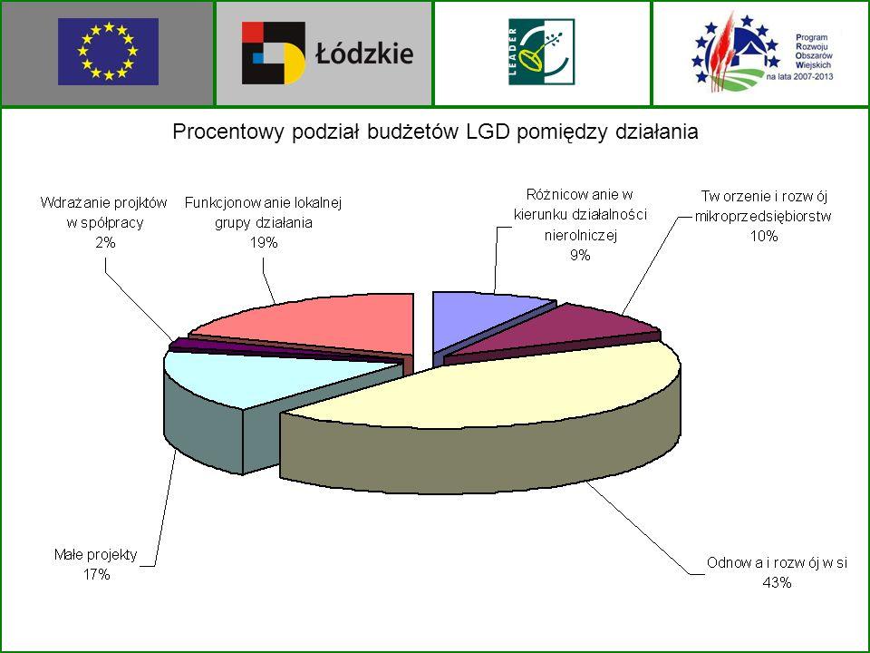 Procentowy podział budżetów LGD pomiędzy działania