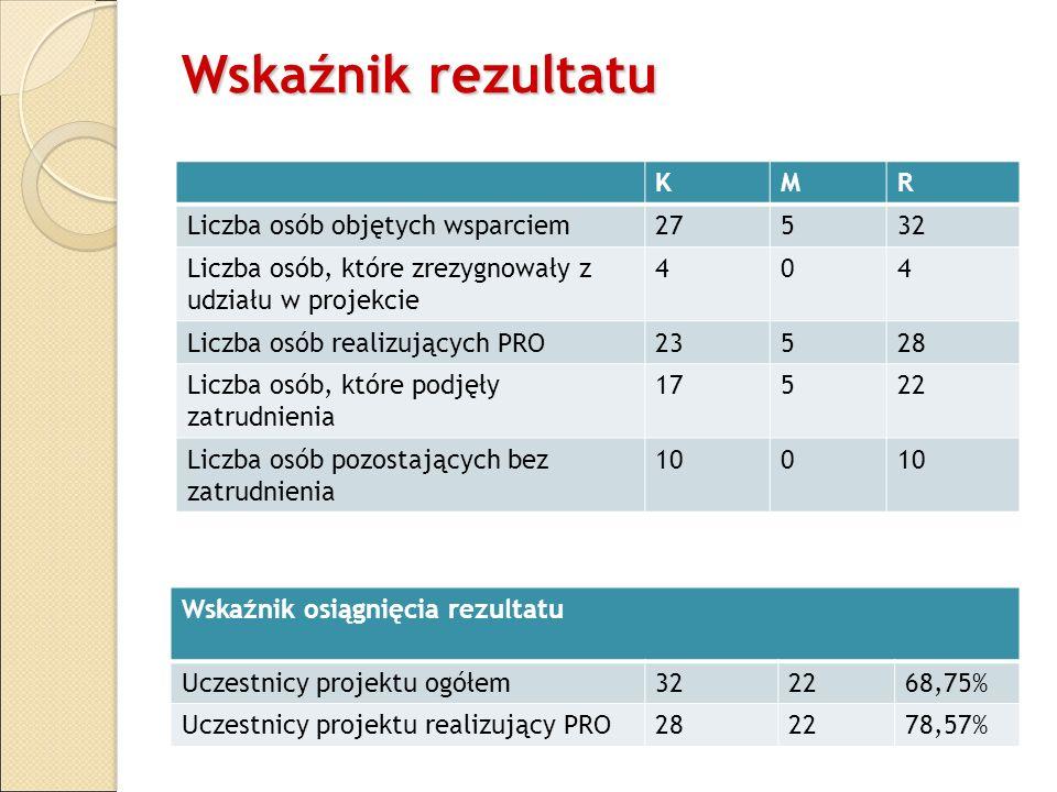 Wskaźnik rezultatu K M R Liczba osób objętych wsparciem 27 5 32