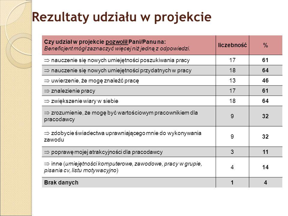Rezultaty udziału w projekcie