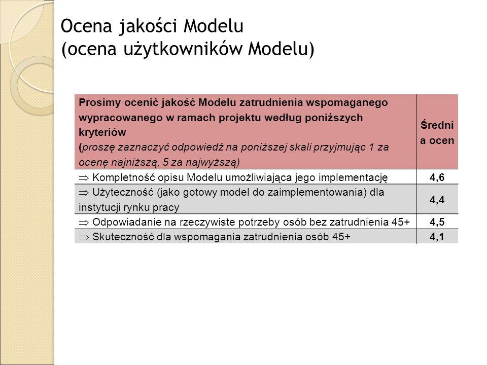 (ocena użytkowników Modelu)