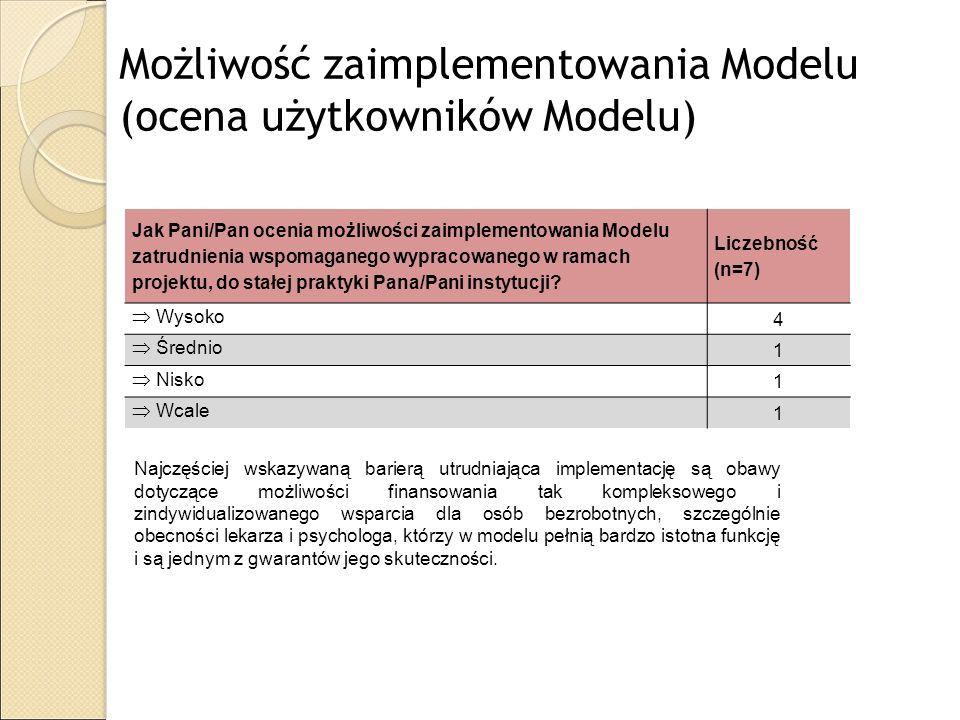 Możliwość zaimplementowania Modelu (ocena użytkowników Modelu)