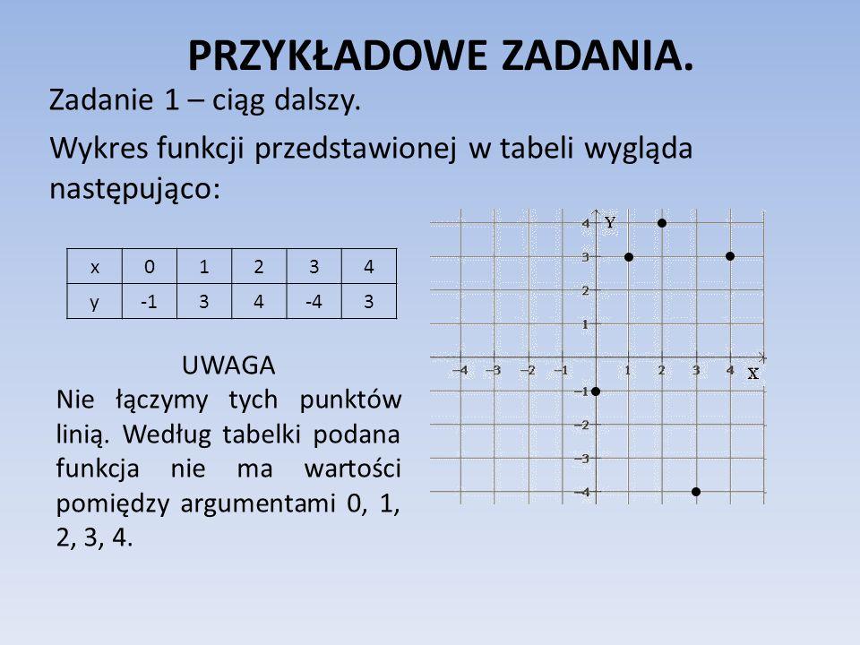 PRZYKŁADOWE ZADANIA. Zadanie 1 – ciąg dalszy. Wykres funkcji przedstawionej w tabeli wygląda następująco: