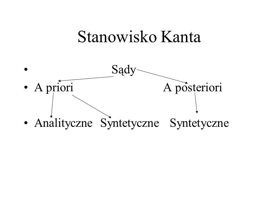 Stanowisko Kanta Sądy A priori A posteriori