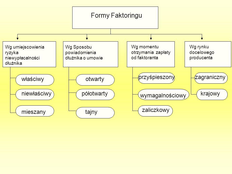 Formy Faktoringu przyśpieszony zagraniczny właściwy otwarty