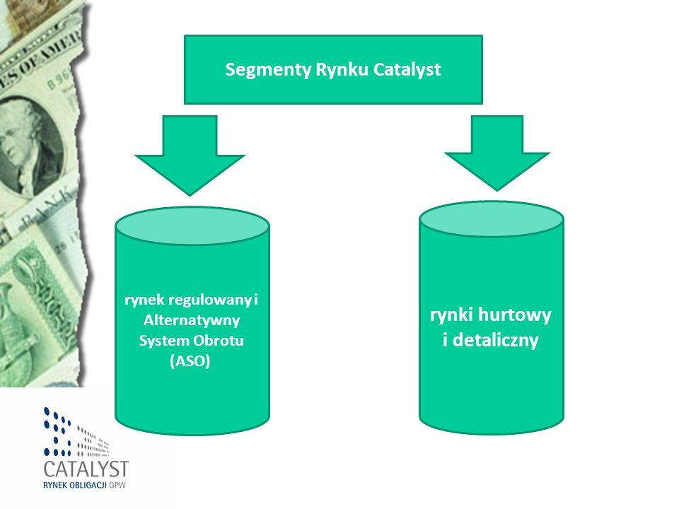 Segmenty Rynku Catalyst rynki hurtowy i detaliczny