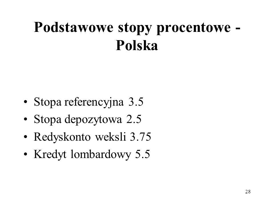 Podstawowe stopy procentowe - Polska