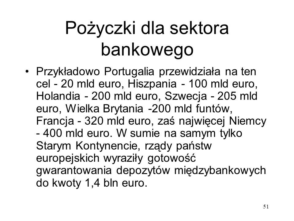 Pożyczki dla sektora bankowego