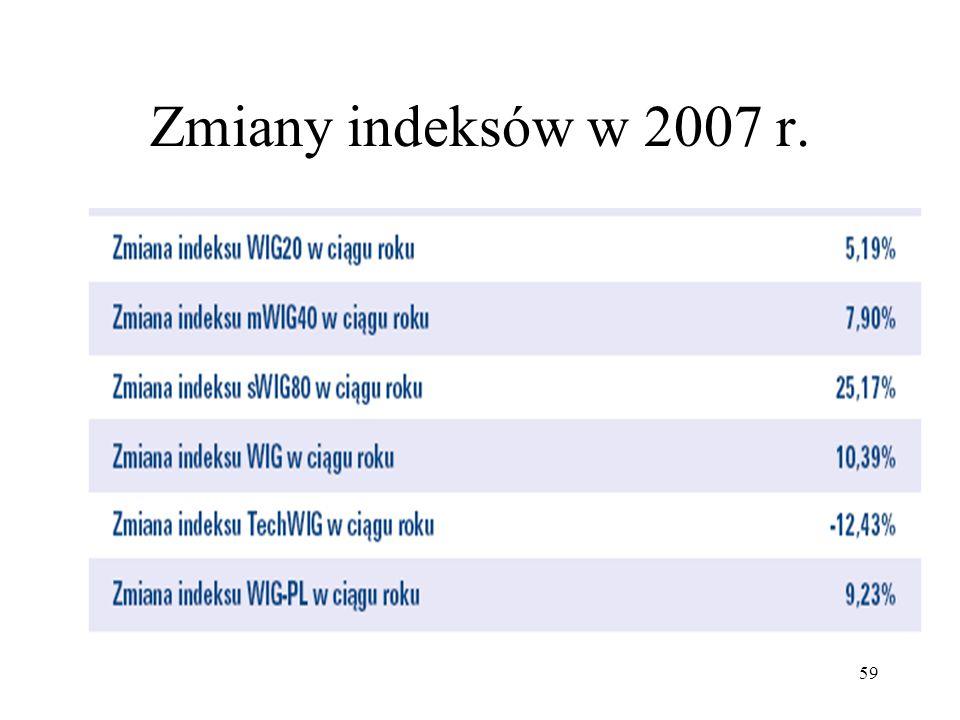 Zmiany indeksów w 2007 r.