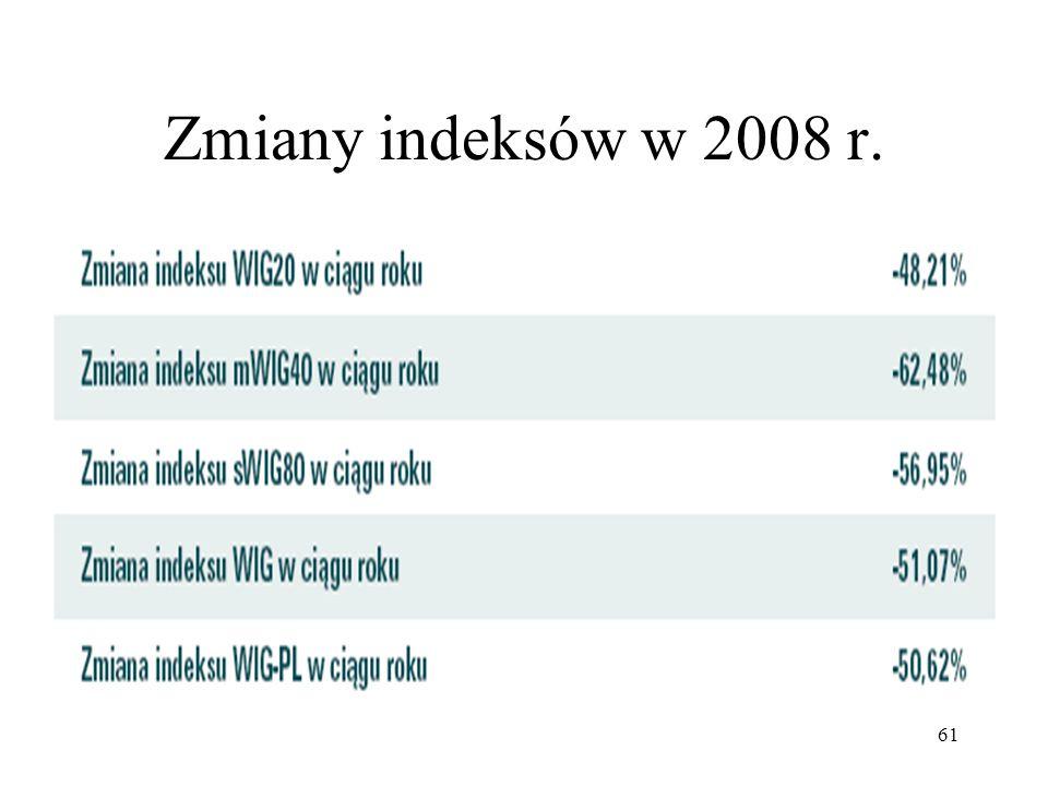 Zmiany indeksów w 2008 r.