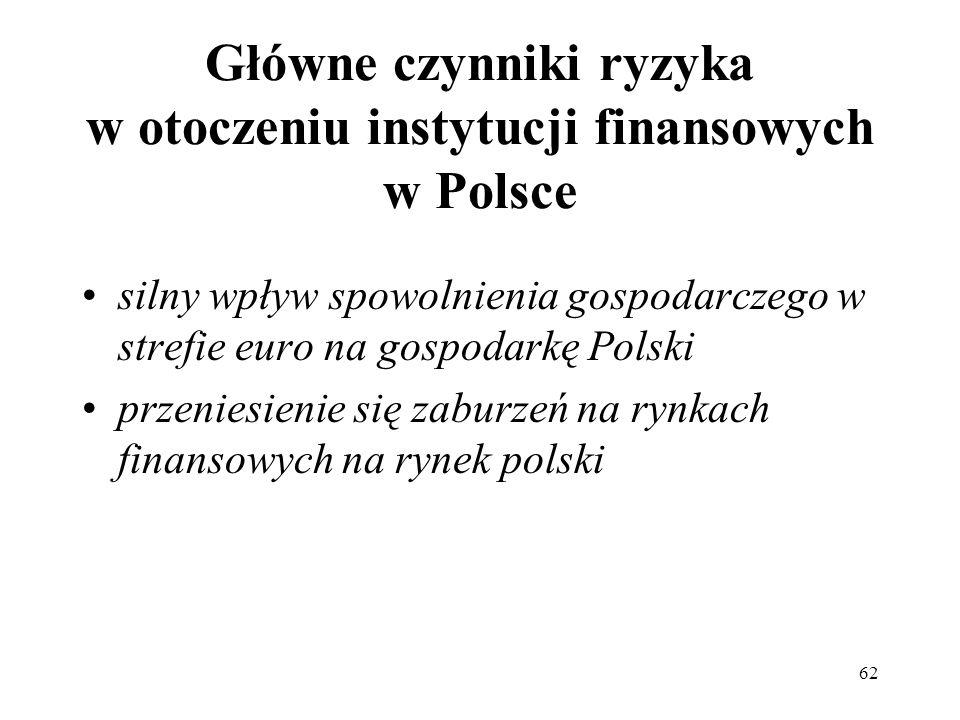 Główne czynniki ryzyka w otoczeniu instytucji finansowych w Polsce