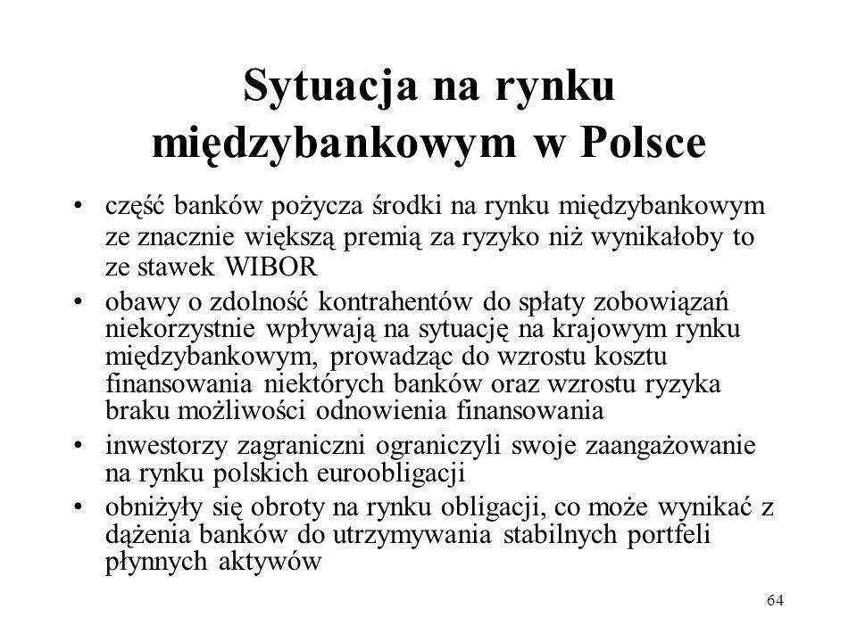 Sytuacja na rynku międzybankowym w Polsce