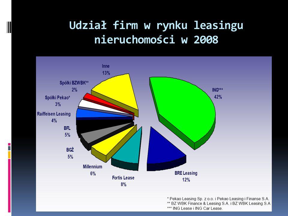 Udział firm w rynku leasingu nieruchomości w 2008