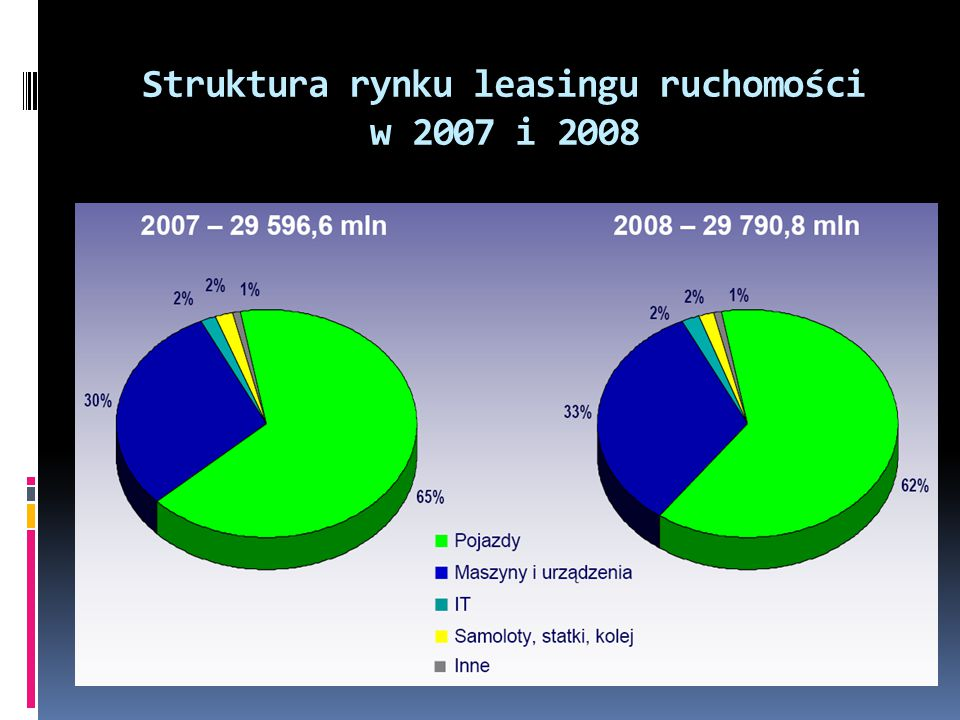 Struktura rynku leasingu ruchomości w 2007 i 2008