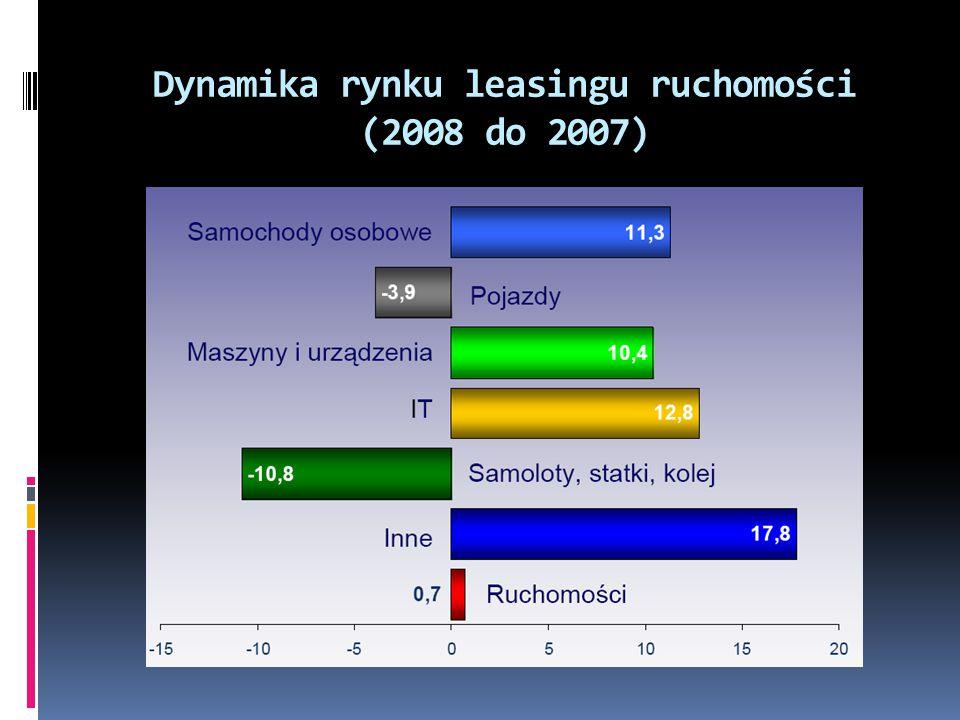 Dynamika rynku leasingu ruchomości (2008 do 2007)