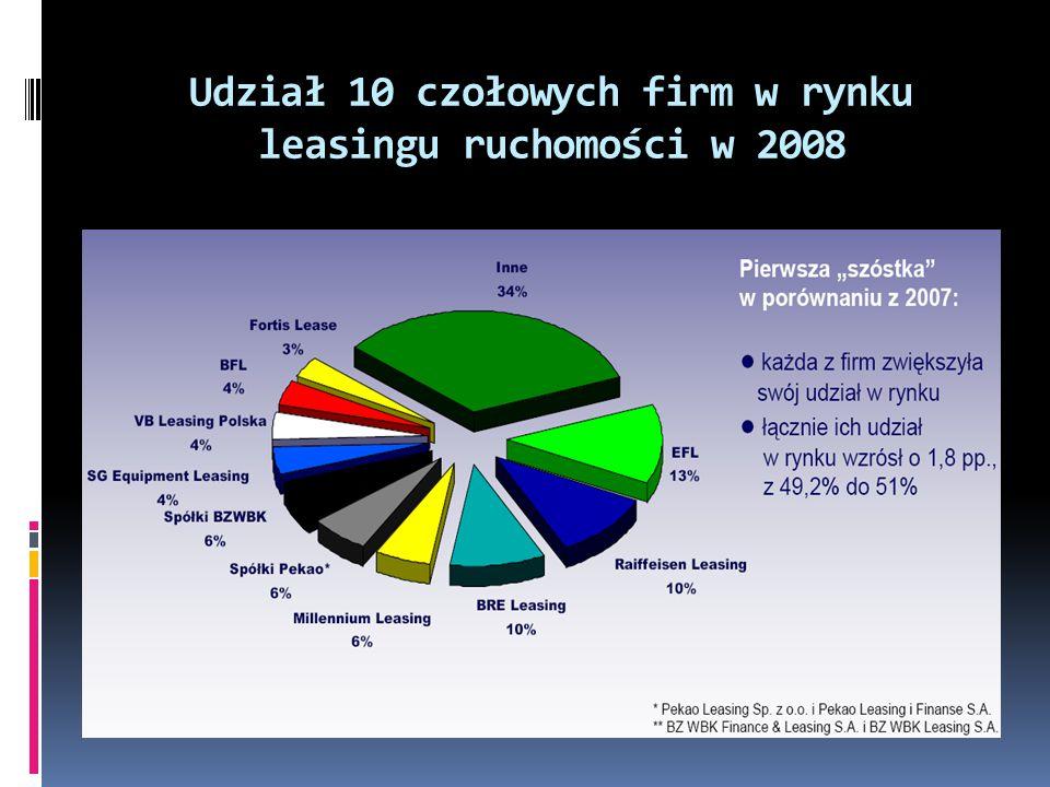 Udział 10 czołowych firm w rynku leasingu ruchomości w 2008