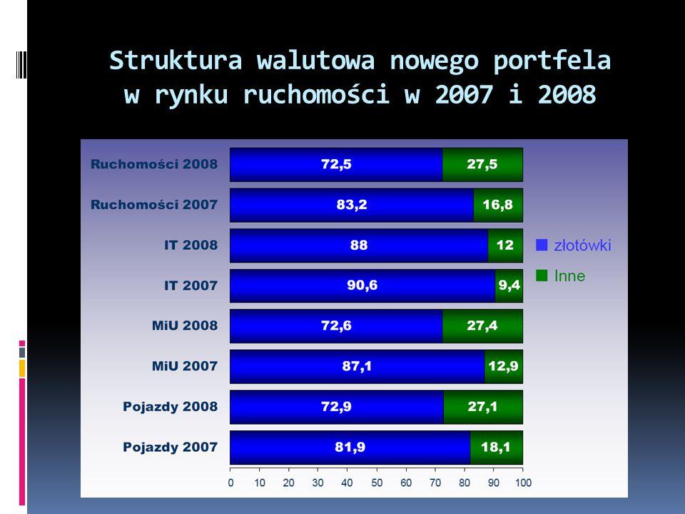 Struktura walutowa nowego portfela w rynku ruchomości w 2007 i 2008