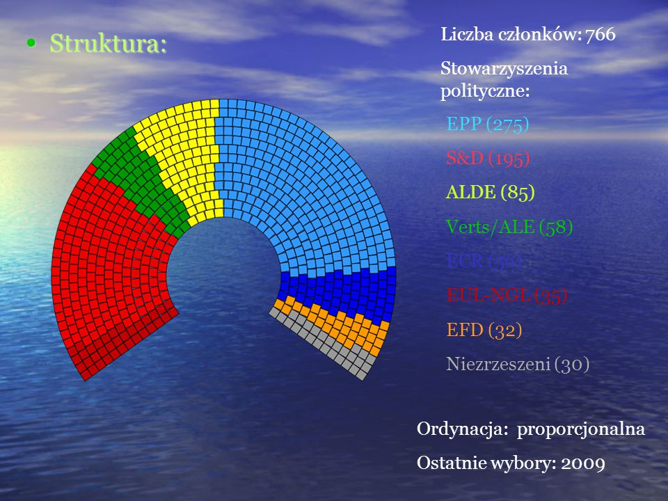 Struktura: Liczba członków: 766 Stowarzyszenia polityczne: EPP (275)