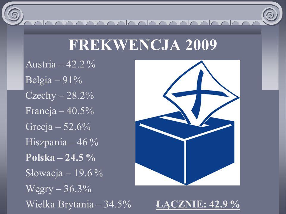FREKWENCJA 2009 Austria – 42.2 % Belgia – 91% Czechy – 28.2%