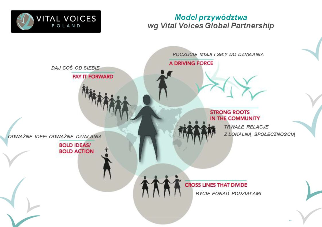 wg Vital Voices Global Partnership