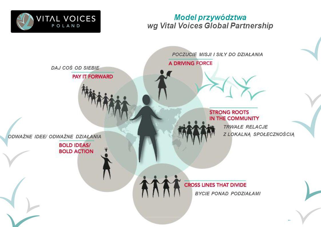 wg Vital Voices Global Partnership