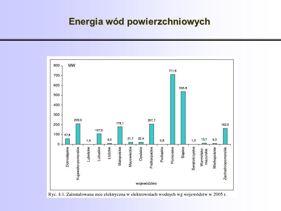 Energia wód powierzchniowych