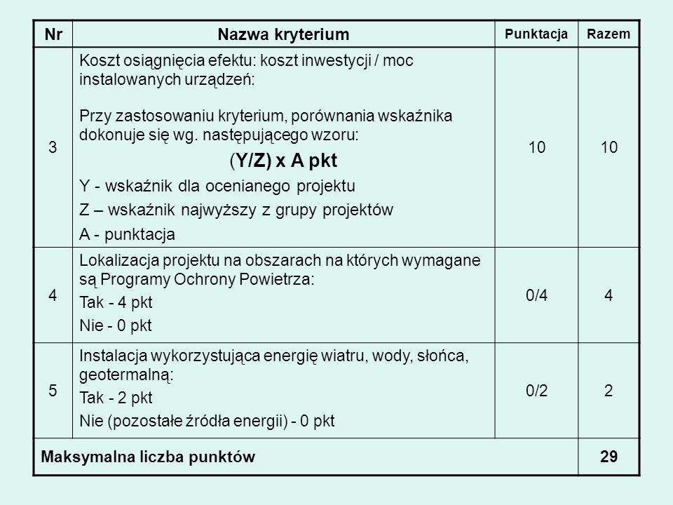 (Y/Z) x A pkt Nr Nazwa kryterium Y - wskaźnik dla ocenianego projektu
