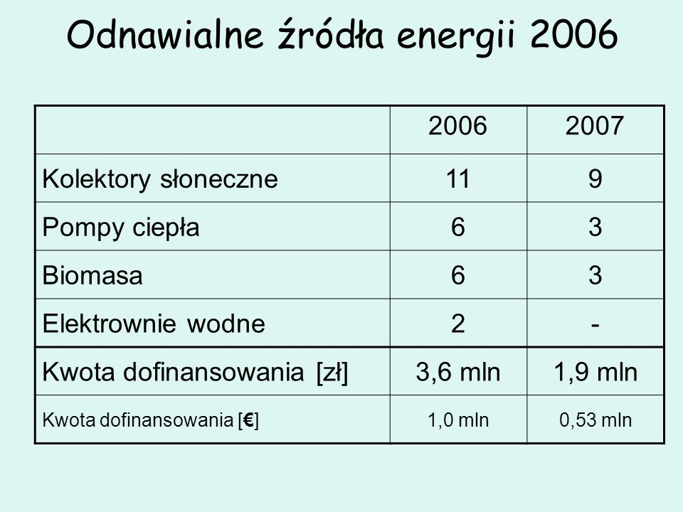 Odnawialne źródła energii 2006