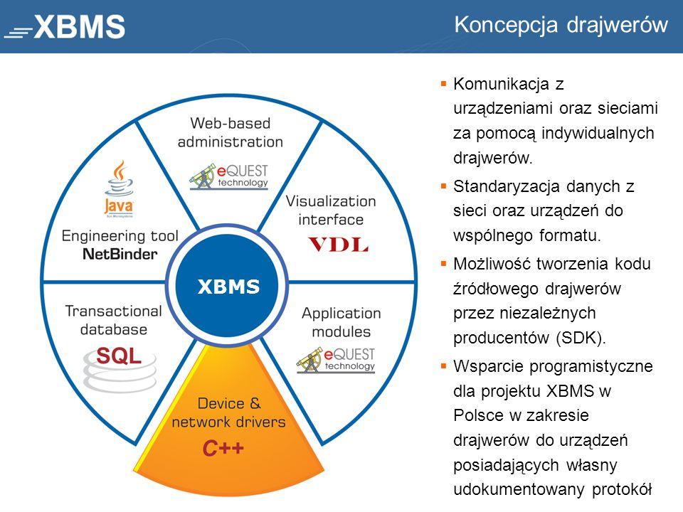 Koncepcja drajwerów XBMS
