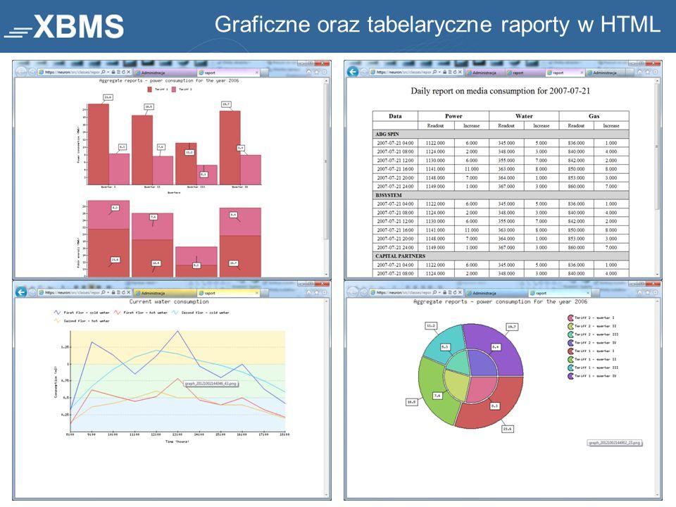 Graficzne oraz tabelaryczne raporty w HTML