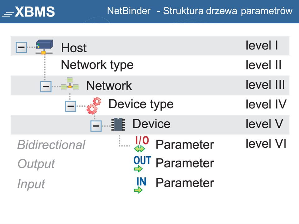 NetBinder - Struktura drzewa parametrów
