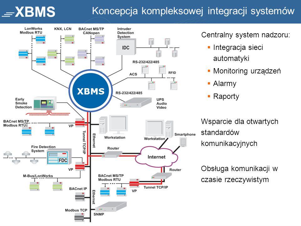 Koncepcja kompleksowej integracji systemów