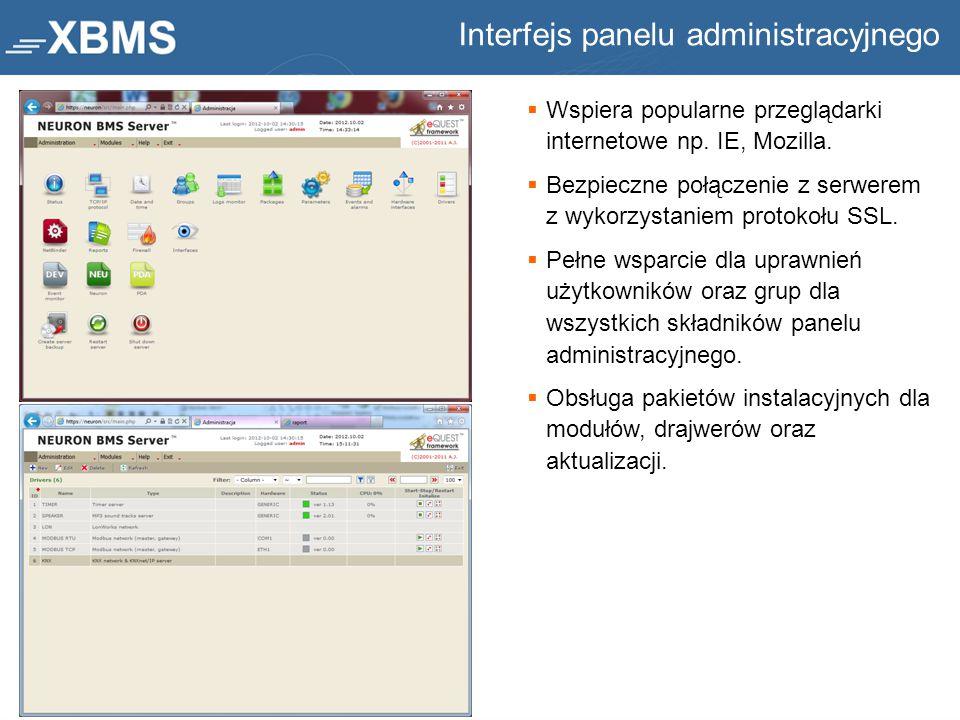 Interfejs panelu administracyjnego