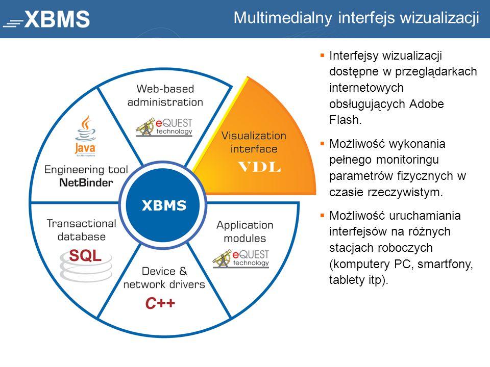 Multimedialny interfejs wizualizacji