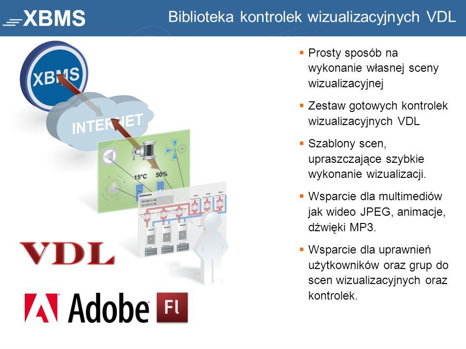 Biblioteka kontrolek wizualizacyjnych VDL