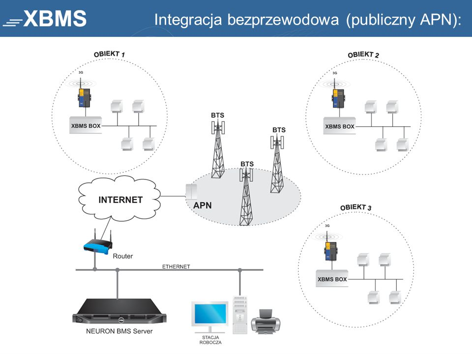 Integracja bezprzewodowa (publiczny APN):