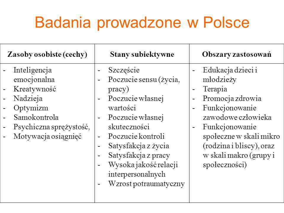 Badania prowadzone w Polsce