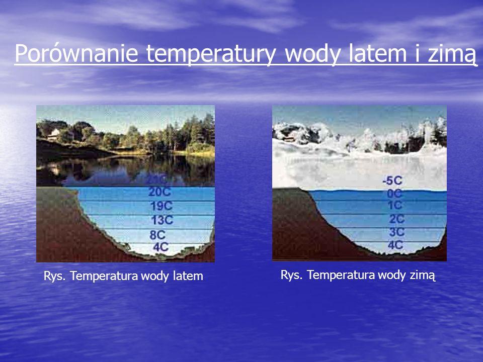 Porównanie temperatury wody latem i zimą