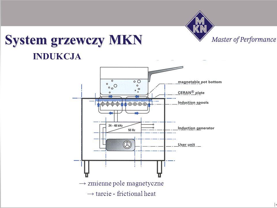 System grzewczy MKN INDUKCJA zmienne pole magnetyczne