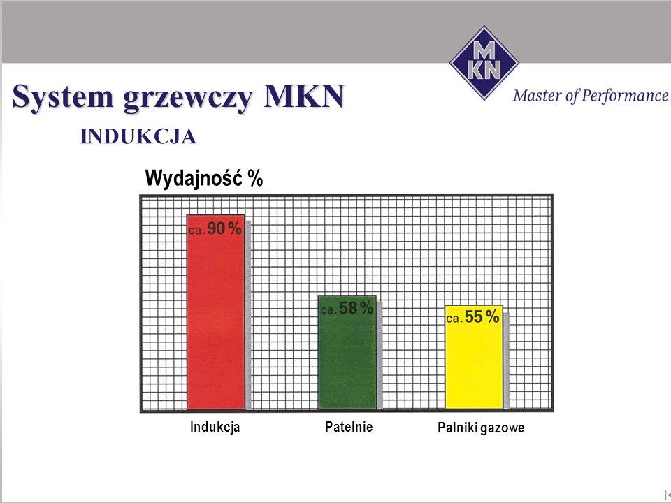 System grzewczy MKN INDUKCJA Wydajność % Indukcja Patelnie