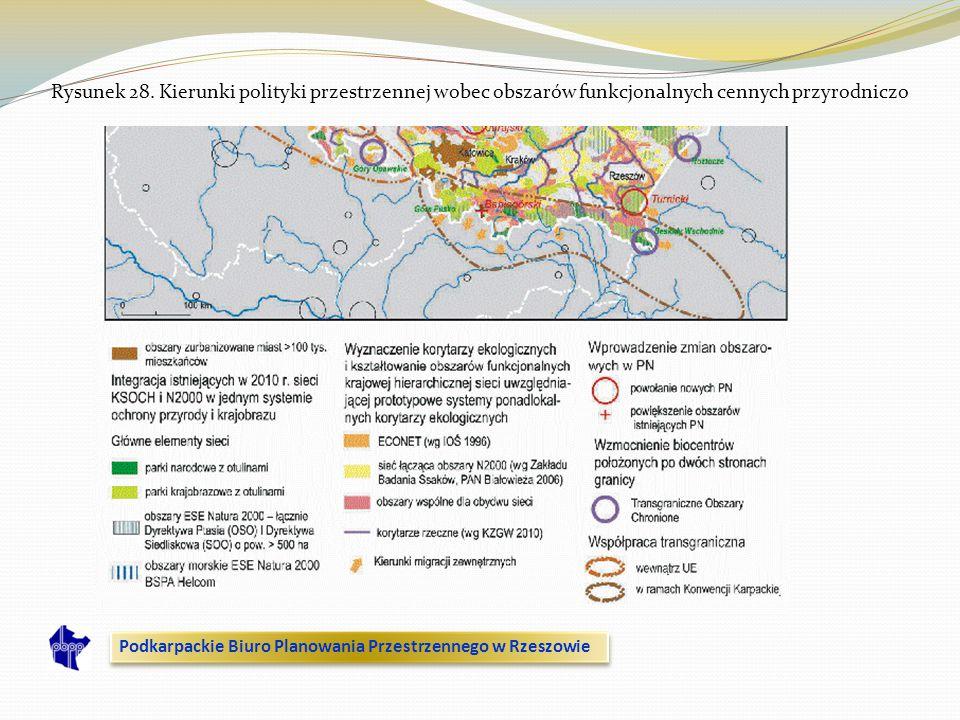 Rysunek 28. Kierunki polityki przestrzennej wobec obszarów funkcjonalnych cennych przyrodniczo