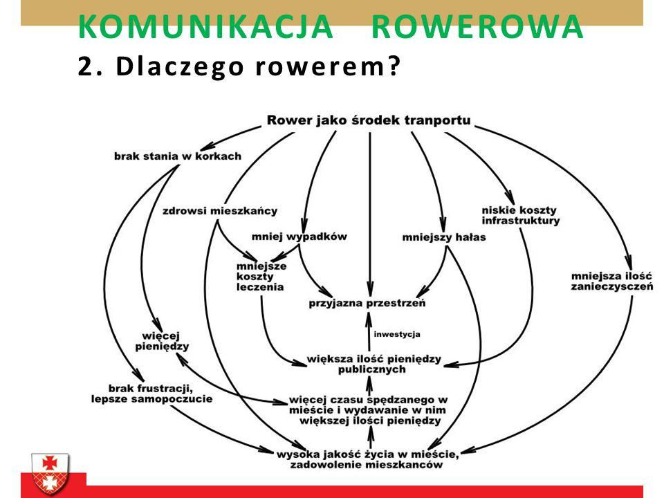 KOMUNIKACJA ROWEROWA 2. Dlaczego rowerem