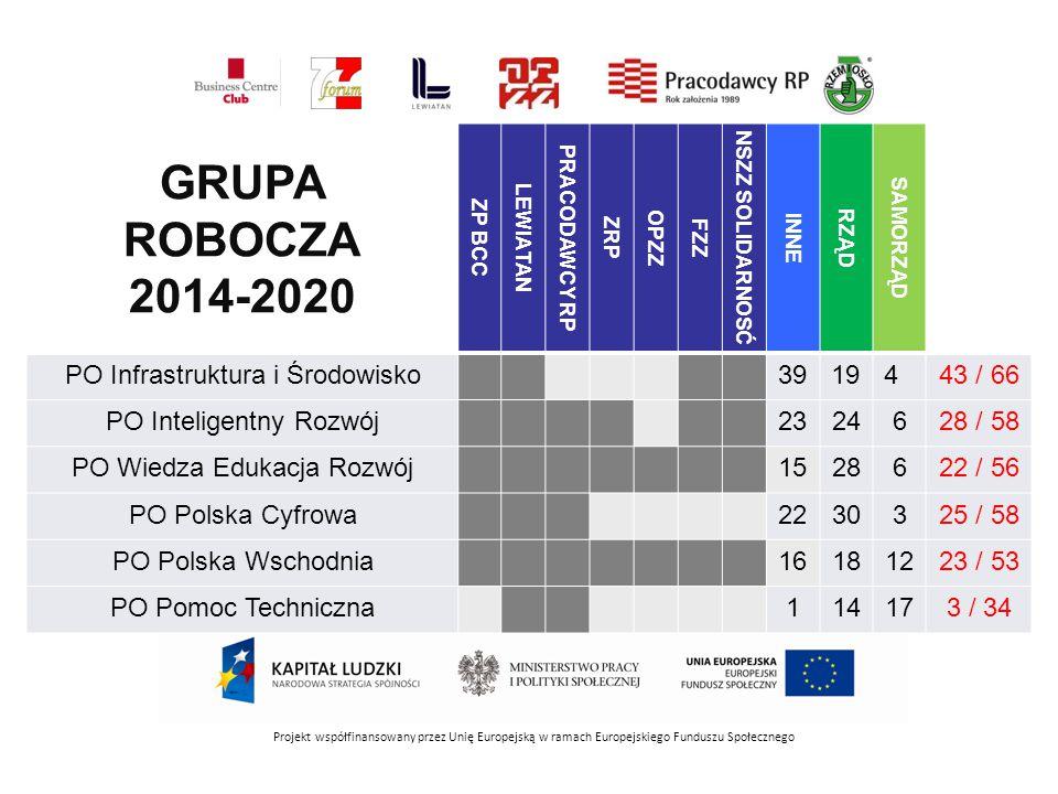 GRUPA ROBOCZA 2014-2020 PO Infrastruktura i Środowisko 39 19 4 43 / 66