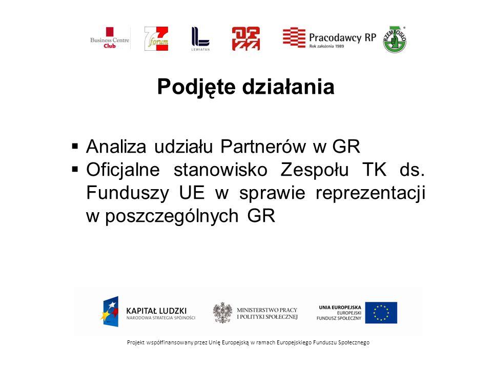Podjęte działania Analiza udziału Partnerów w GR
