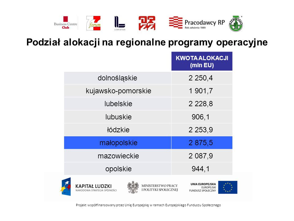 Podział alokacji na regionalne programy operacyjne