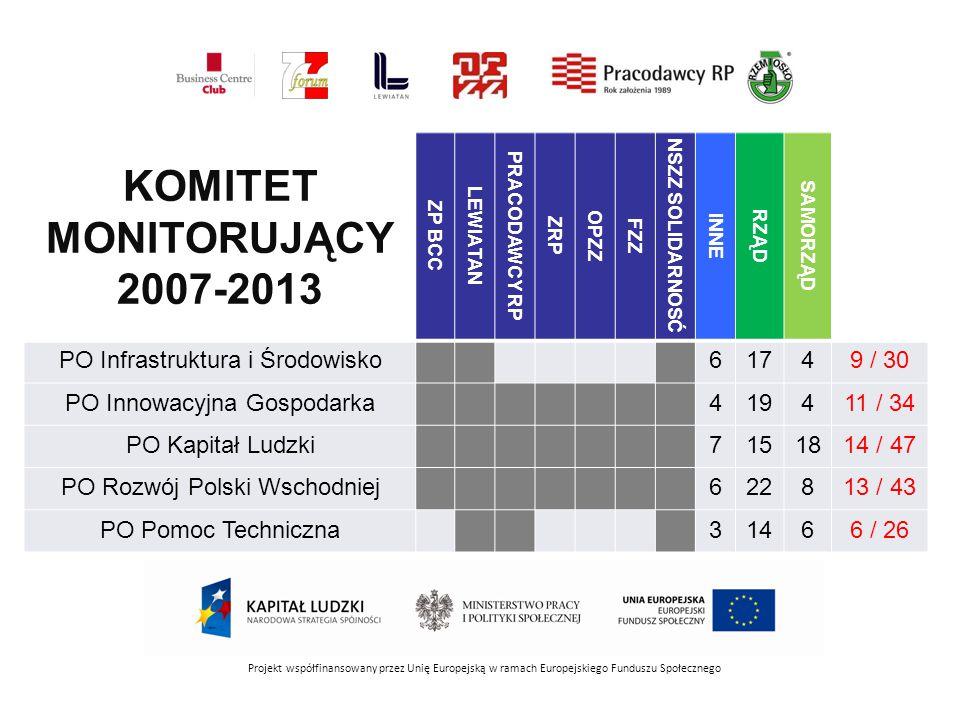 KOMITET MONITORUJĄCY 2007-2013