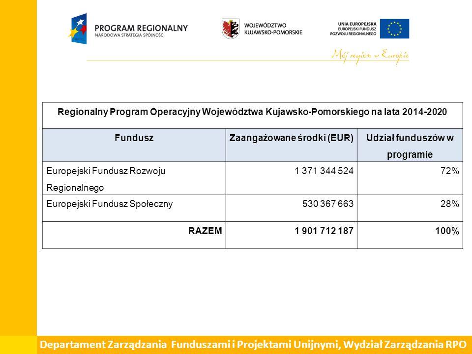 Zaangażowane środki (EUR) Udział funduszów w programie