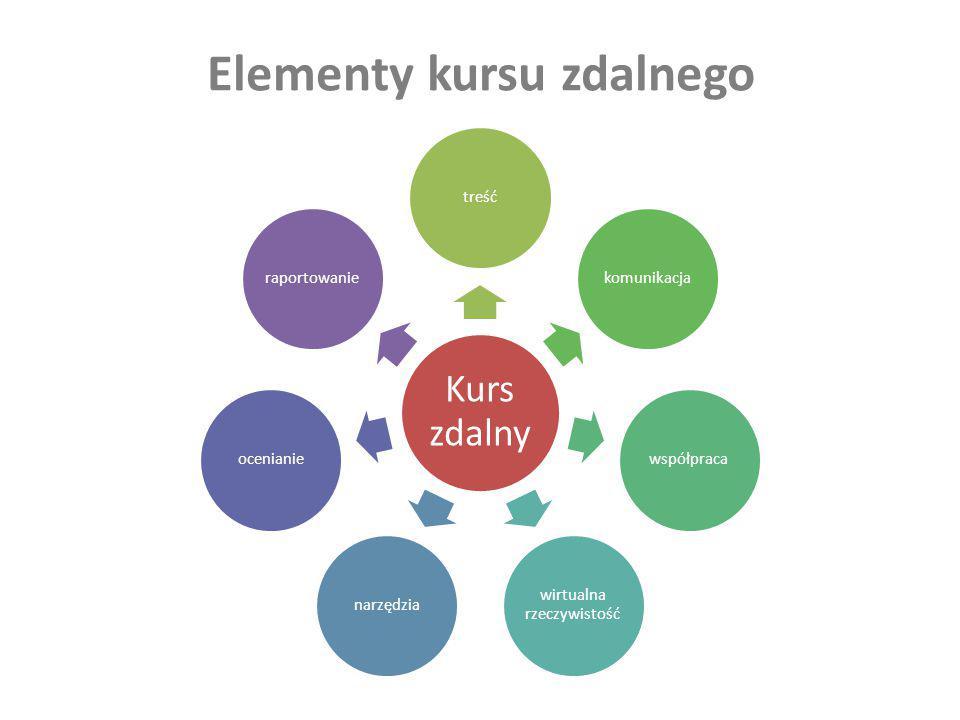 Elementy kursu zdalnego