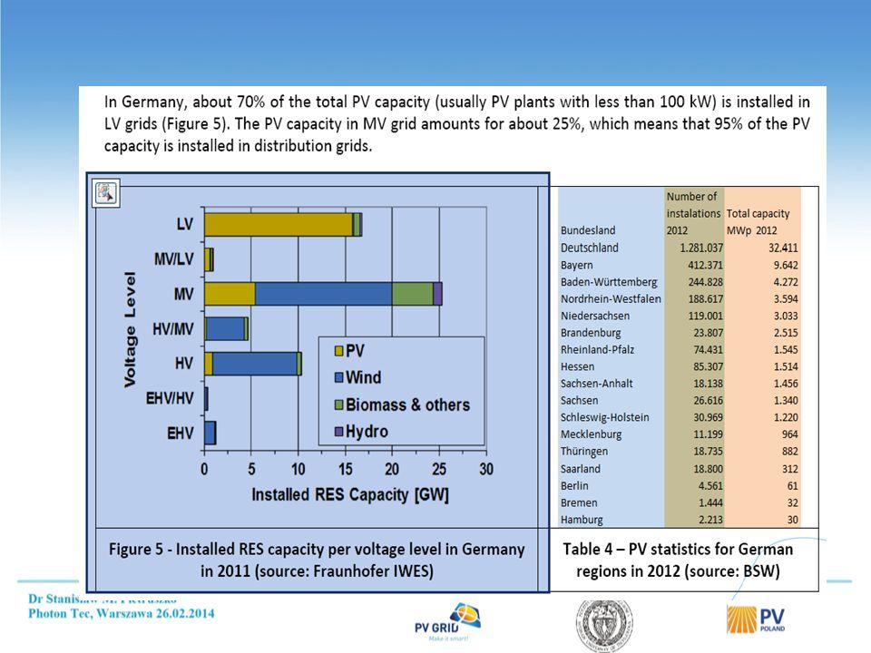 Kategorie systemów PV dołączonych do sieci w Niemczech