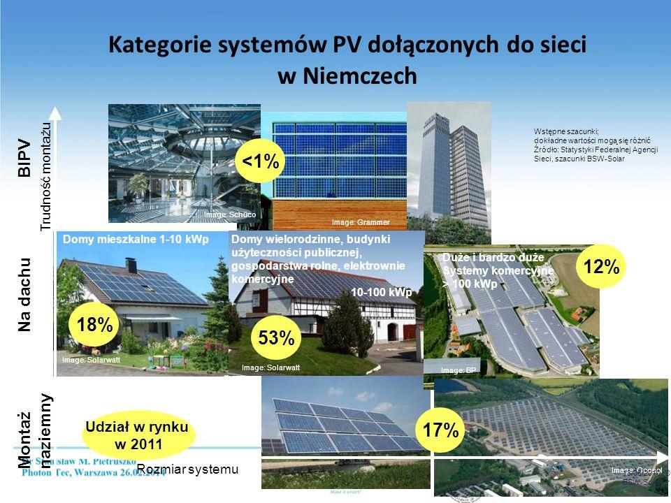 Niemcy 2013 (plan 2,5 - 3,5 GW) - 3,3 GW; 35,6 GW – moc całkowita